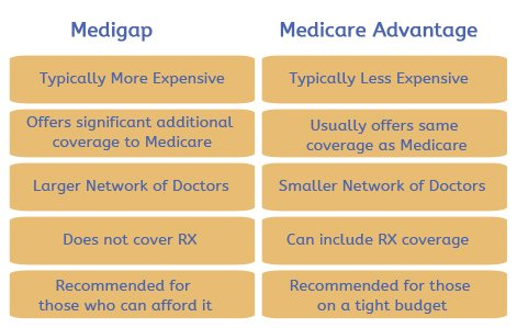 Medigap-and-Medicare-Advantage